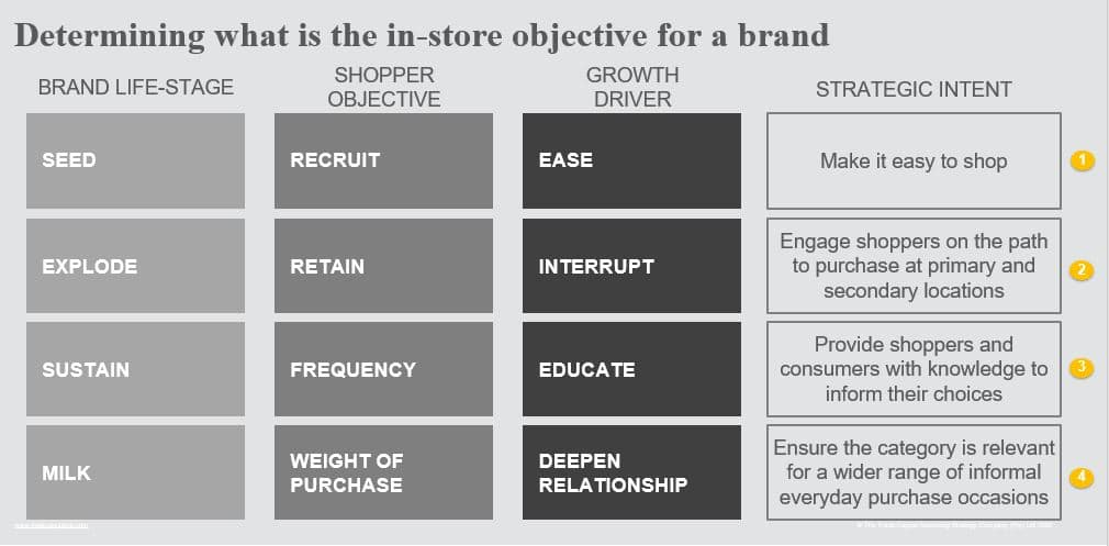 Determining the in-store objective for a brand